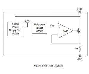 钲铭科电子SM15302T低阈值电压开启LED恒流驱动IC